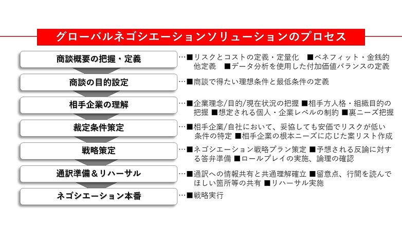 Nego_JP_flow.jpg