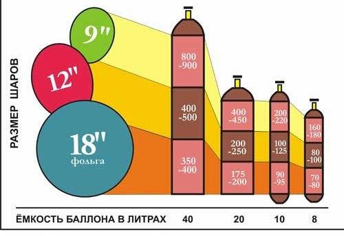 Аренда газового оборудования.Гелий в аренду в Дмитрове.Гелий в Дмитрове.