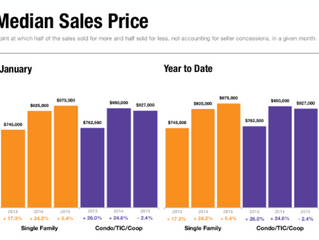 San Francisco Real Estate Market Snapshot - January 2015