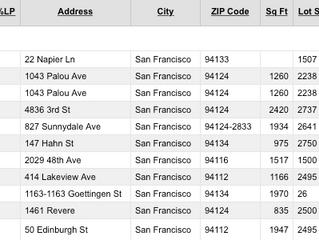 This Week's SF Price Reductions - Week of 2/27/15