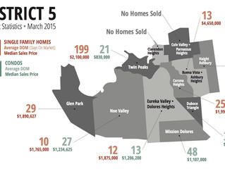 District 5 - Market Snapshot | February 2015 | SF Real Estate