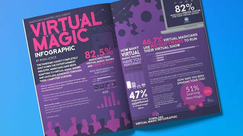 Virtual magic show survey results