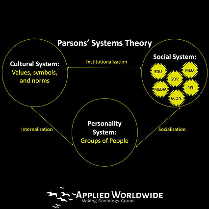 Parsons' Systems Theory