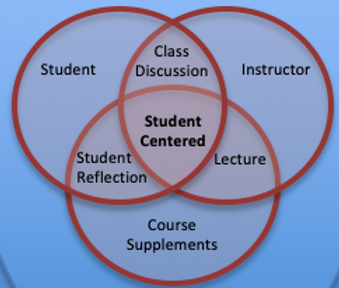 This is a figure that I derived from pedagogical research where I examined the use of Twitter in the college classroom. Students, the instructor, and supplemental resources comprise the components of a college class. The instructor utilizes supplements and experience to deliver lectures andstudentsinteract in discussions with the instructor. I argue that students spending time in reflection with course materials is a third and equally significant element of teaching sociology. I also believe that only if students are motivated to reflect on course material can we achieve a student-centered classroom environment. Best used when preparing students for careers in applied sociology.