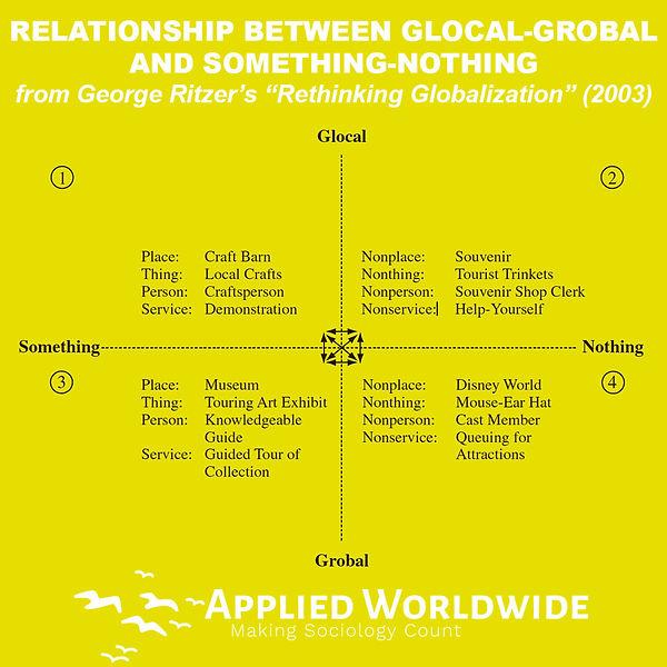 Glocalization/Grobalization and Something/Nothing George Ritzer rethining Globalization