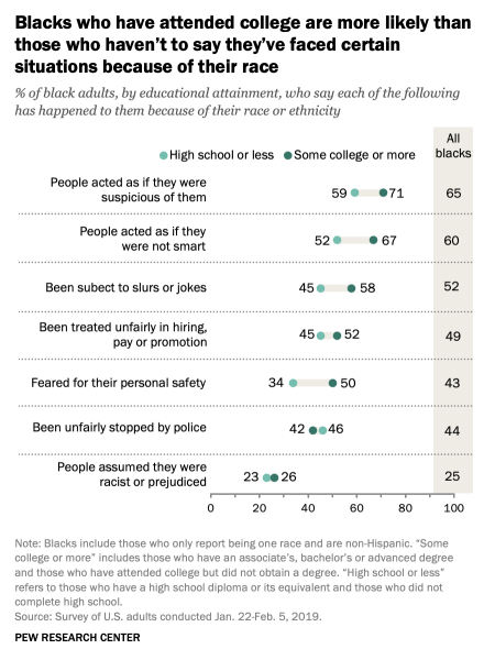 graphic from Pew Research