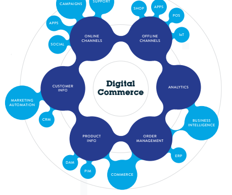 Competing for 'eyeballs' vital in digital commerce