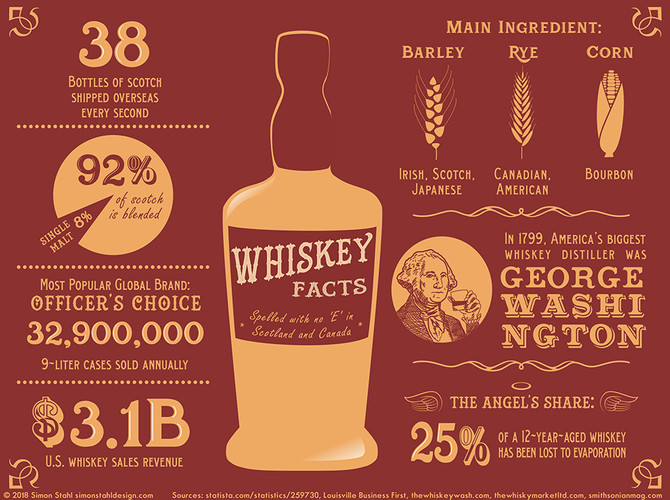Whiskey Facts