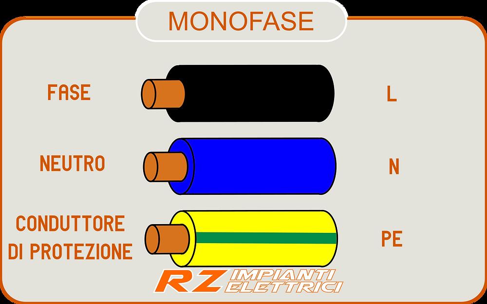 colore conduttori monofase