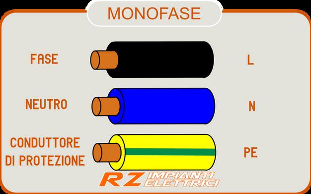 La colorazione dei conduttori importante home rz - Colori dei fili impianto elettrico casa ...