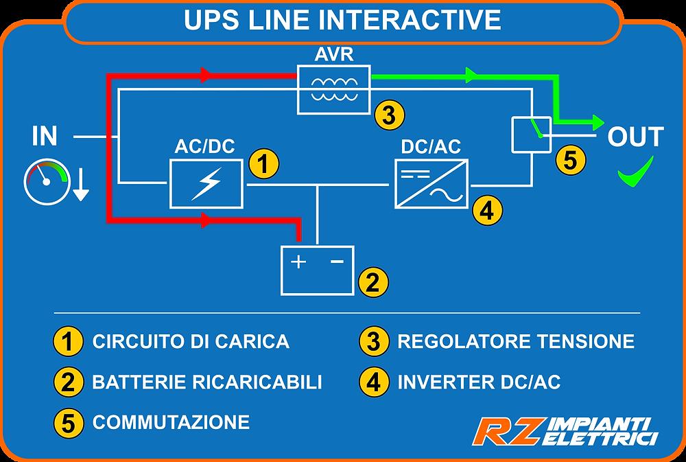 UPS Line Interactive funzionamento con calo di tensione da rete