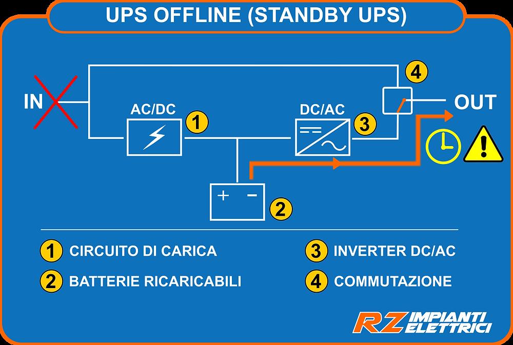 UPS offline funzionamento a batteria