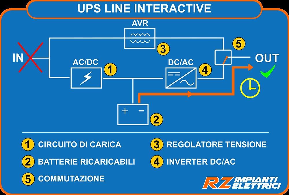 UPS Line Interactive funzionamento da batteria