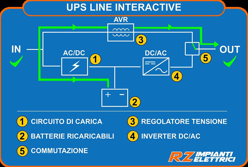 UPS Line Interactive funzionamento normale da rete