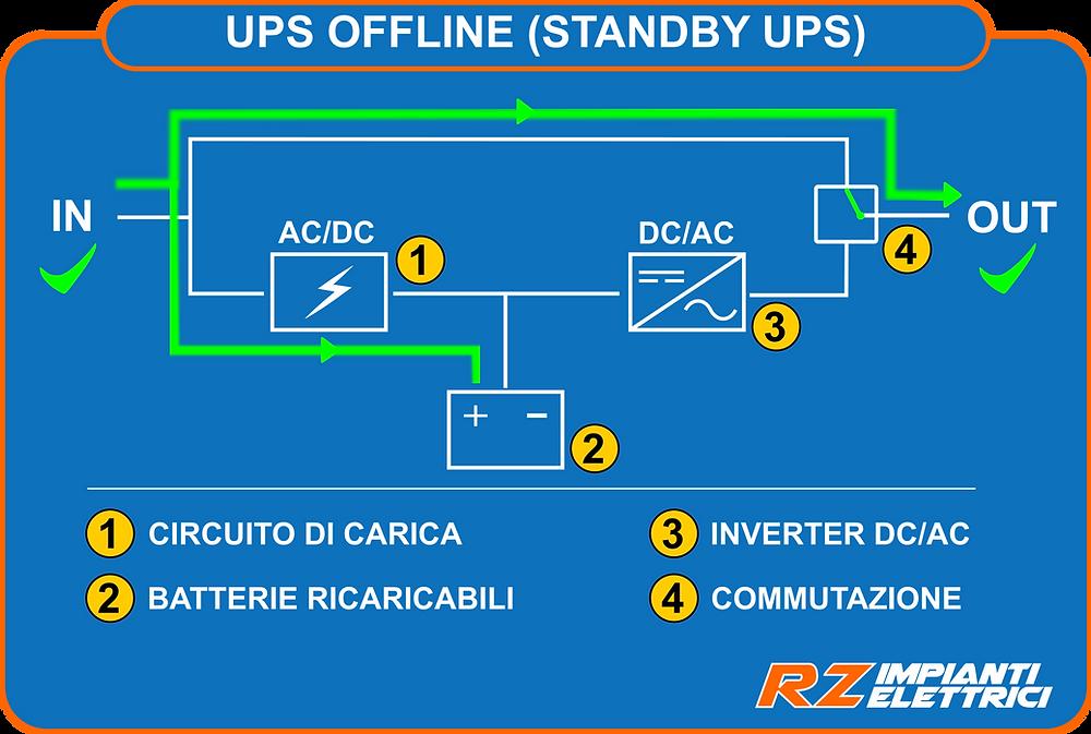 UPS Offline funzionamento normale da rete