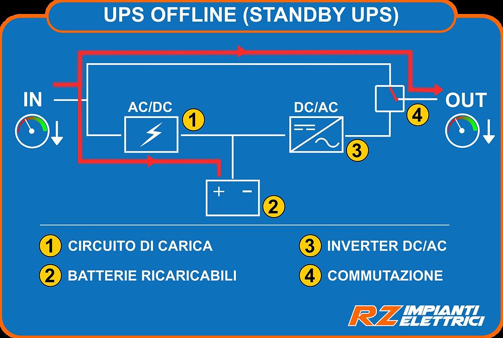 UPS Offline funzionamento con calo di tensione