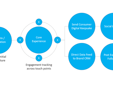 How to ensure your experiential activations capture the right data.