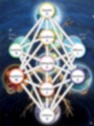 Yggdrasil, l'arbre des 9 mondes