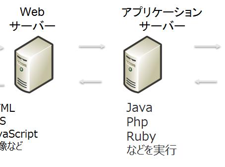 見様見真似 AWS+CentOS7+PostgreSQLでアプリケーションサーバーを構築してみよう -3-