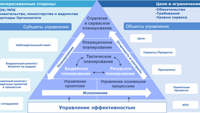 Проектно-ориентированная организация в Оргкомитете «Сочи 2014».Западные модели и российская практика