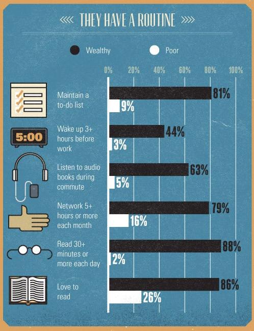 Wealthy Habits
