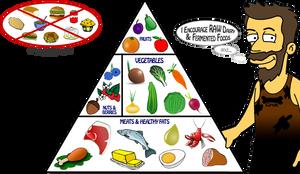Primal-Food-Pyramid