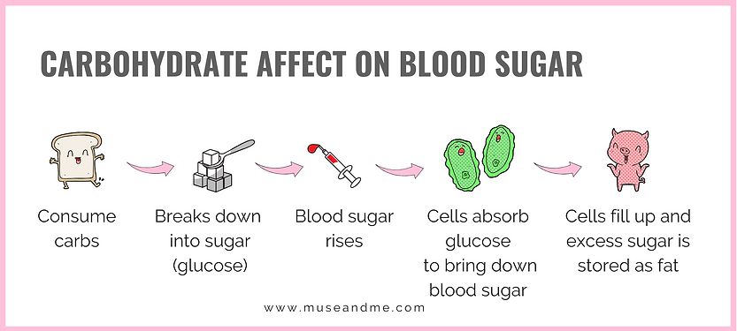 Carb + Blood Sugar (3).png