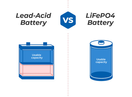 The advantages of lithium iron phosphate batteries over the lead-acid batteries