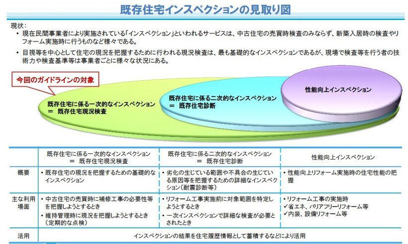 3つの段階をまとめた建物状況調査-インスペクション-の写真.jpg