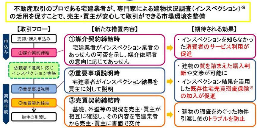 改正宅建業法施行の写真.jpg
