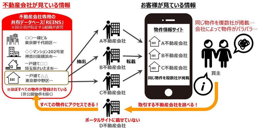 レインズのデータベースを解説した写真.jpg