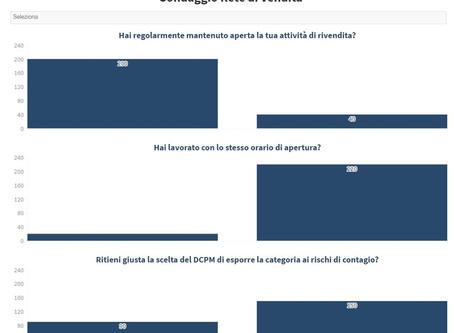 On line i risultati del sondaggio