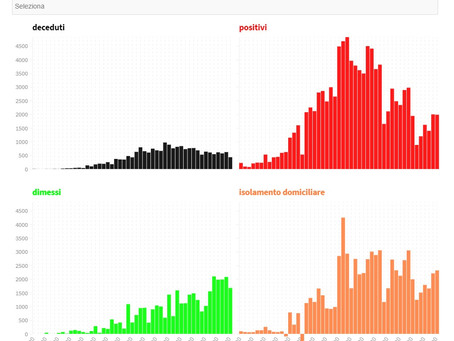 Pandemia: i dati in Italia