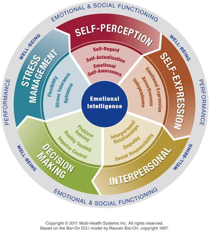 Intelligenza Emotiva/Test EQ-i 2.0