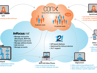 How InFocus.net, CONX and 121 work together in the video conferencing ecosystem