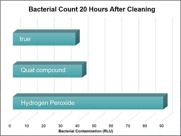 Bacterial Count 20 Hours After Cleaning.