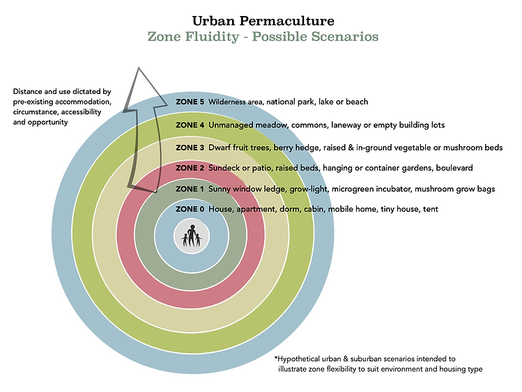 UFB Permaculture Zone Fluidity.png