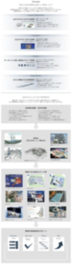 工業技術を可視化する情報デザイン・制作 コンセプト