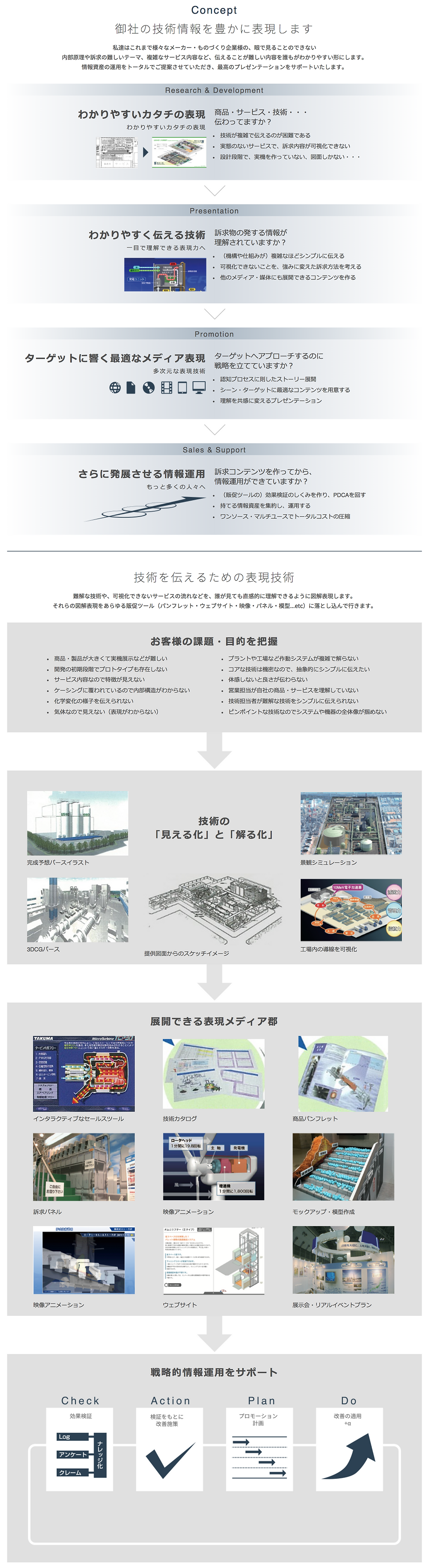 工業技術を可視化する情報デザイン・制作|コンセプト