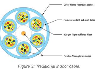 Microcabos de fibra óptica - o passado, presente e futuro