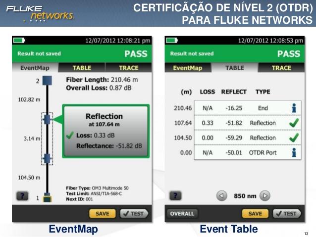 Certificação de fibra otica