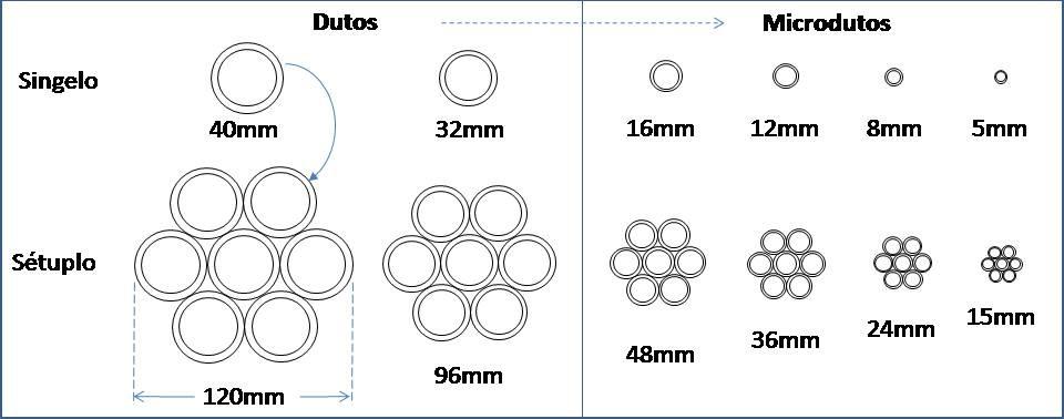 tipos de microdutos