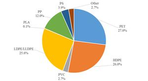 Figure 3. Types of plastics used in packaging, 2014 (U.S. EPA, 2016)