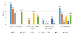 Figure 5. U.S. plastic packaging recycling rates, 2014 (U.S. EPA, 2016)