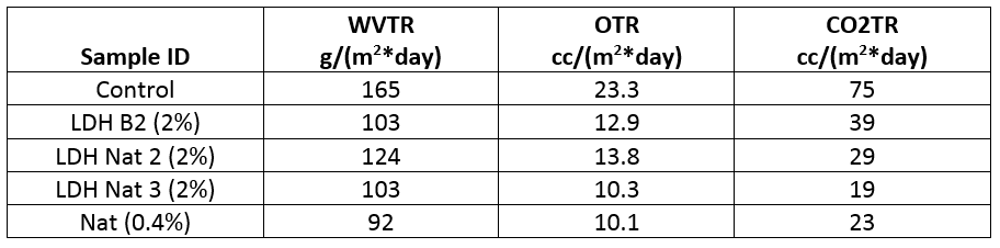 Permeation test results OTR, CO2TR and WVTR
