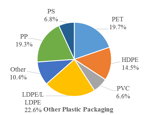 Fig 4 - Other plastic packaging