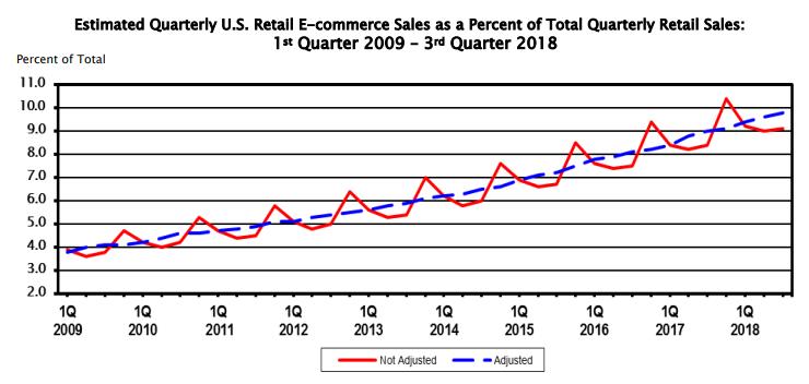 Retail e-commerce sales 2018