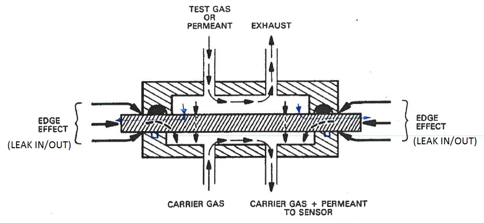 Illustration of Edge Effect