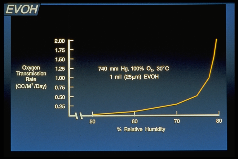 Figure 5: RH affects OTR of the EVOH film