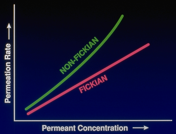 Figure 6:  Fickian vs. Non- Fickian Behavior